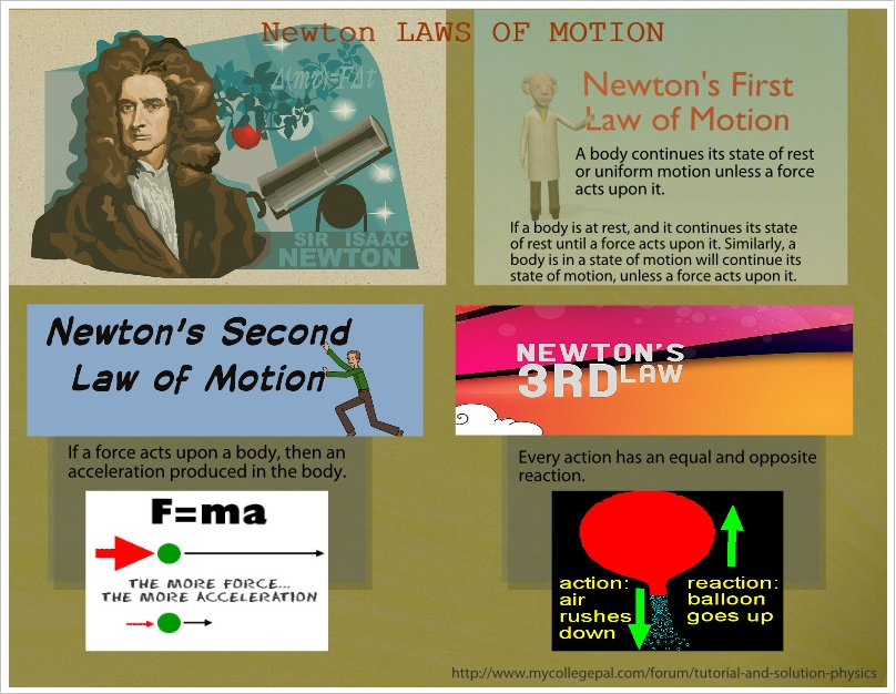 essay about law of motion 62 newton's laws of motion (discovering the universe, 5th ed, §2-5) newton's first law of motion states.
